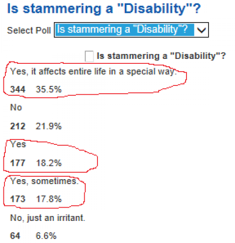 Stammering .. Disability or Not??..let us re-consider our views.